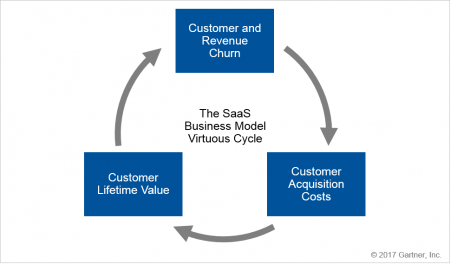 The Virtuous Cycle of the SaaS Business Model