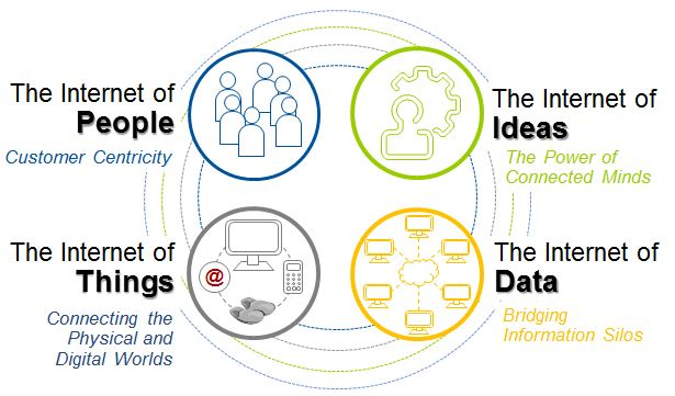 The Internet of Data sustains all other Internets