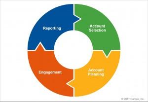 Gartner ABM Framework